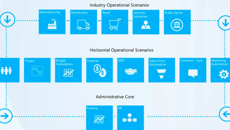 Top 5 Advantages of Using Microsoft Dynamics AX for Industries