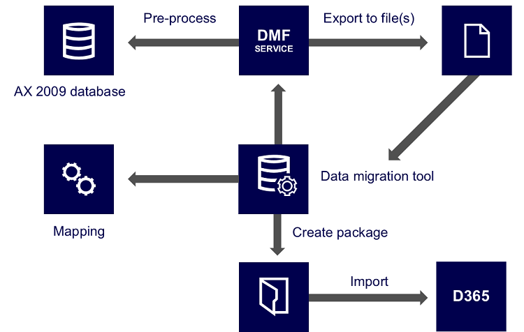5 Key Considerations of Microsoft Dynamics 365 AX Upgrade & Migration