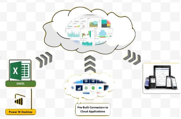 Microsoft Power BI Desktop – An Efficient Tool for Data Integration
