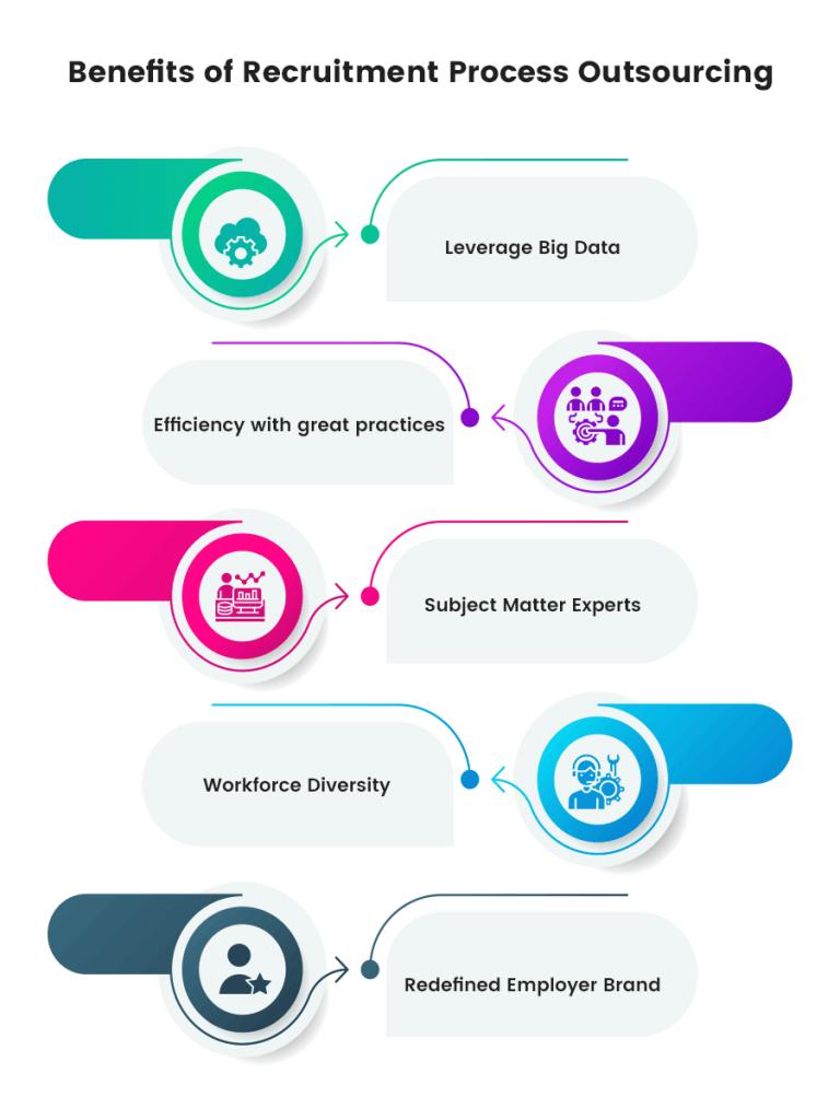 benefits-of-rpo-in-2020