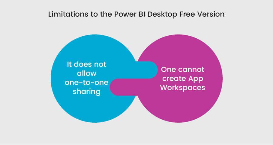 limitations to the power bi desktop free version