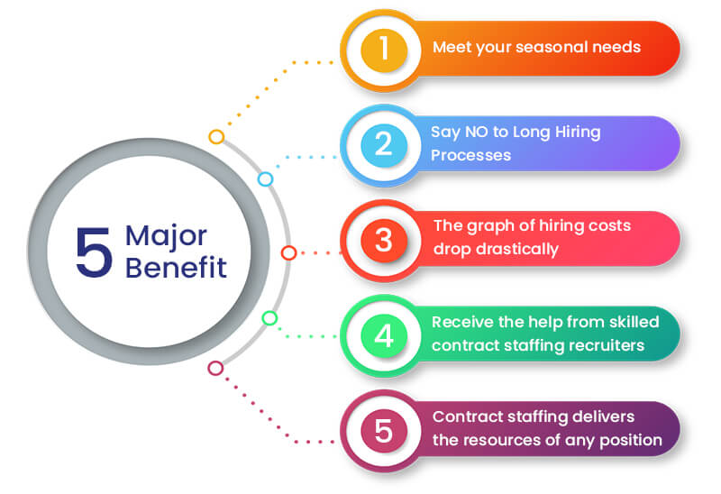 Benefits of Contract IT Staffing Services