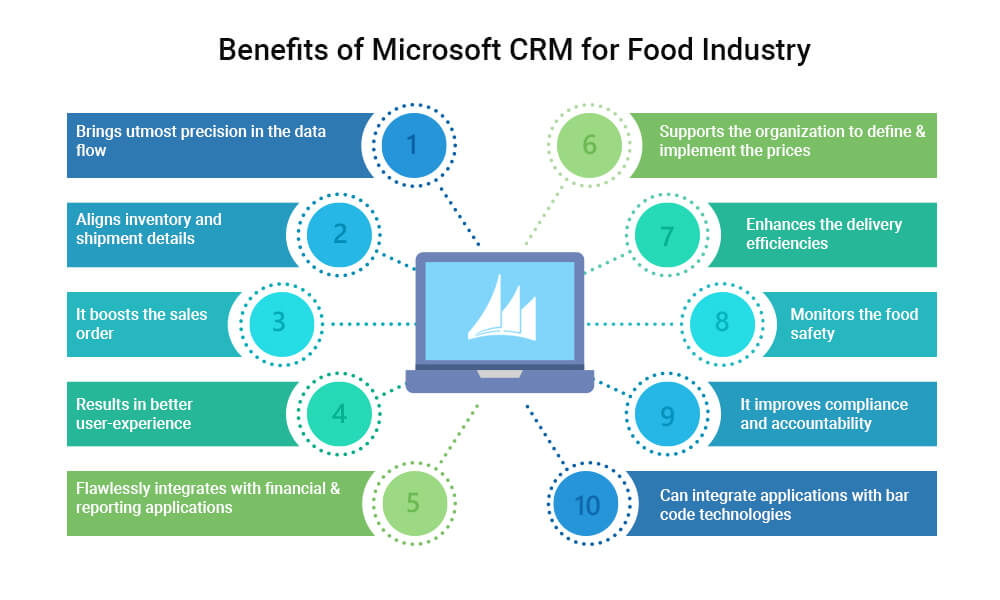 Benefits of Microsoft CRM for Food Industry