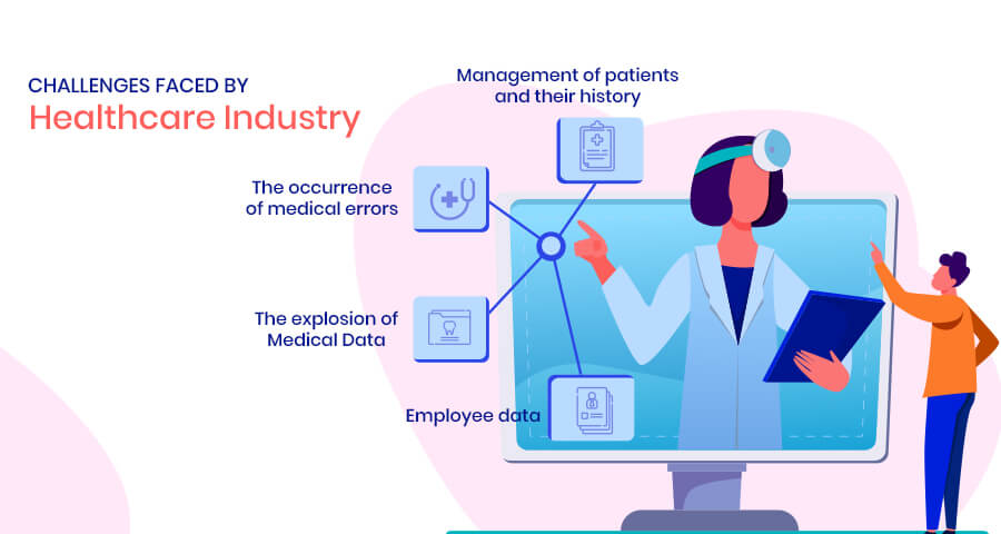 Challenges faced by Healthcare Industry