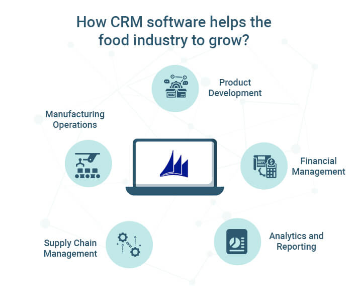 How CRM software helps the food industry to grow