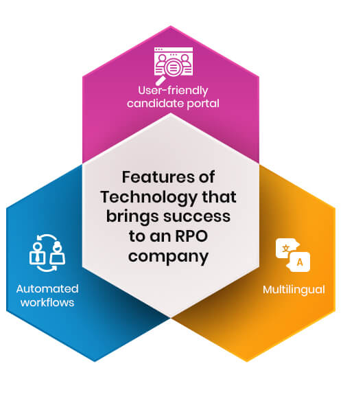 features of technology that brings success to an rpo company
