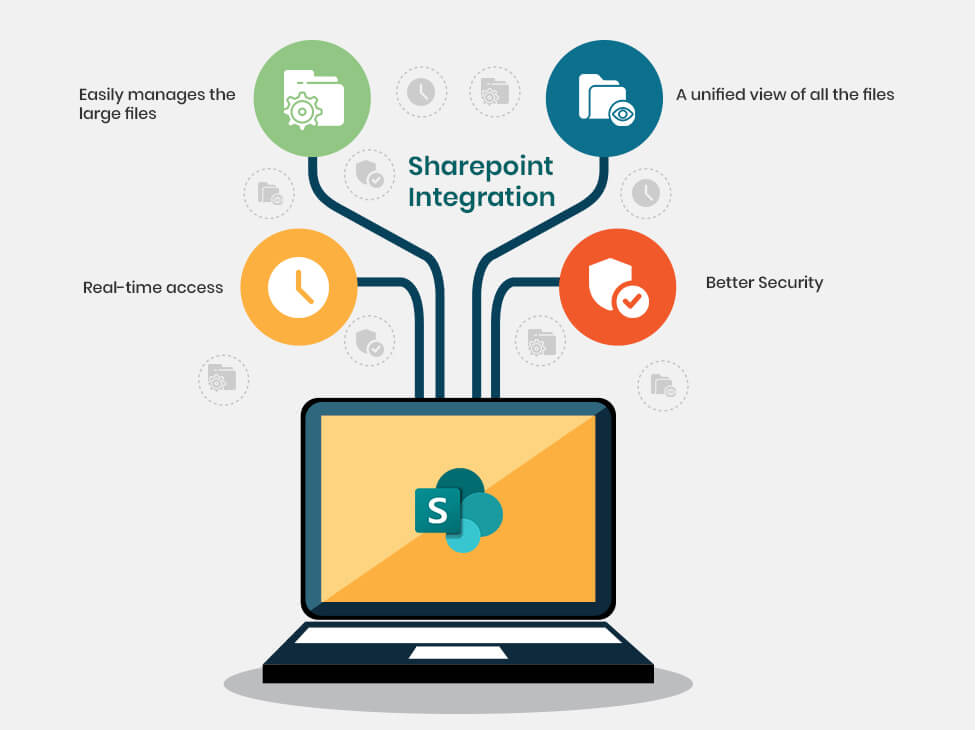 sharepoint integration benefits